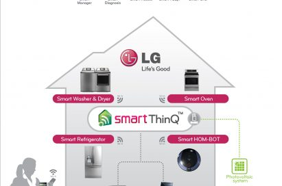 An infographic showing how SmartThinQ™ technology works, connecting the LG washer & dryer, oven, refrigerator and vacuum cleaner with a smart TV or PC