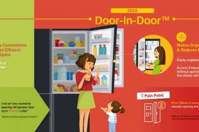Infographic of the evolution of LG refrigerators from the Home Bar in 1998 to the InstaView Door-in-Door™ in 2016