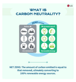 The page explaining what carbon neutrality and net zero emissions are.